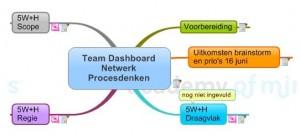 dashboard met statische en dynamische mindmaps